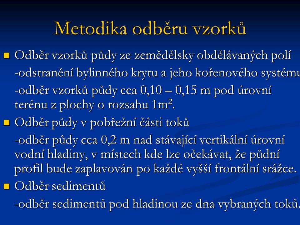 Metodika testu toxicity na žížalách  OECD 207, 1984  Synchronizace kultury  Navážka 600 g vzorku  Na povrch substrátu - 10 žížal  Negativní kontrola – umělá artificiální půda