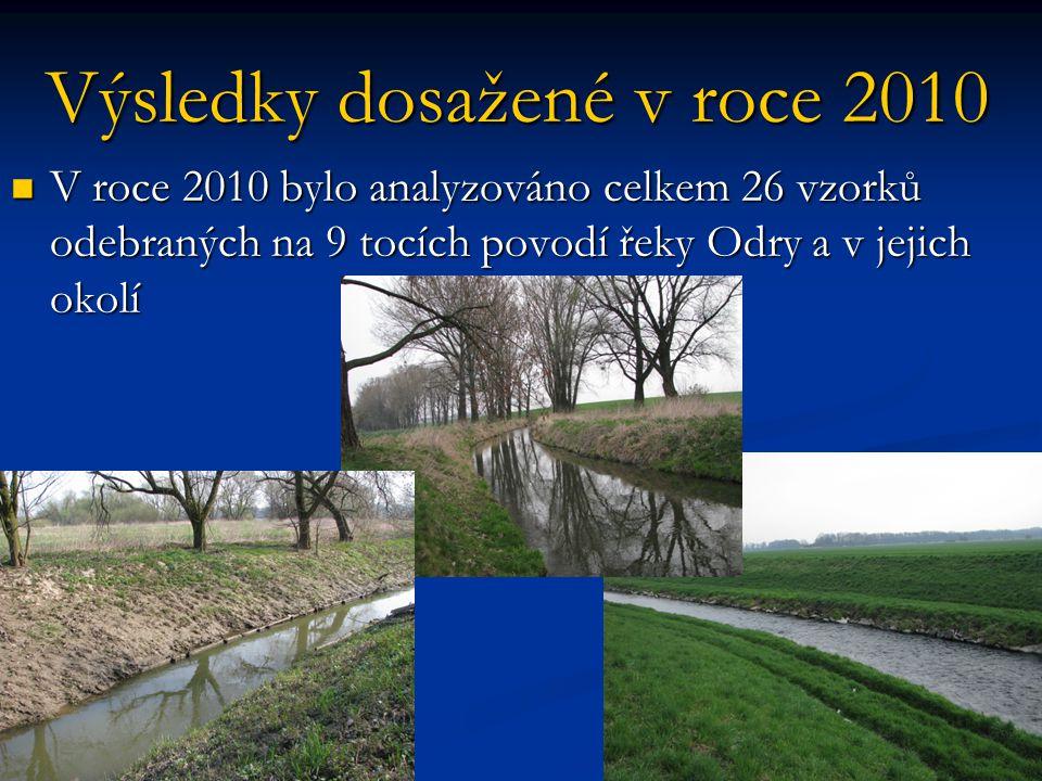 Výsledky dosažené v roce 2010  V roce 2010 bylo analyzováno celkem 26 vzorků odebraných na 9 tocích povodí řeky Odry a v jejich okolí