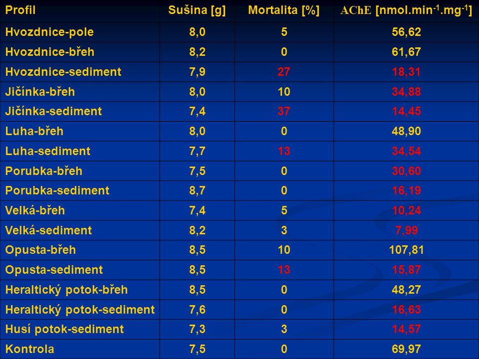 ProfilSušina [g]Mortalita [%] AChE [nmol.min -1.mg -1 ] Hvozdnice-pole8,0556,62 Hvozdnice-břeh8,2061,67 Hvozdnice-sediment7,92718,31 Jičínka-břeh8,01034,88 Jičínka-sediment7,43714,45 Luha-břeh8,0048,90 Luha-sediment7,71334,54 Porubka-břeh7,5030,60 Porubka-sediment8,7016,19 Velká-břeh7,4510,24 Velká-sediment8,237,99 Opusta-břeh8,510107,81 Opusta-sediment8,51315,87 Heraltický potok-břeh8,5048,27 Heraltický potok-sediment7,6016,63 Husí potok-sediment7,3314,57 Kontrola7,5069,97