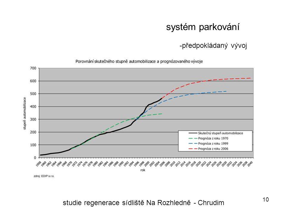 10 systém parkování studie regenerace sídliště Na Rozhledně - Chrudim -předpokládaný vývoj