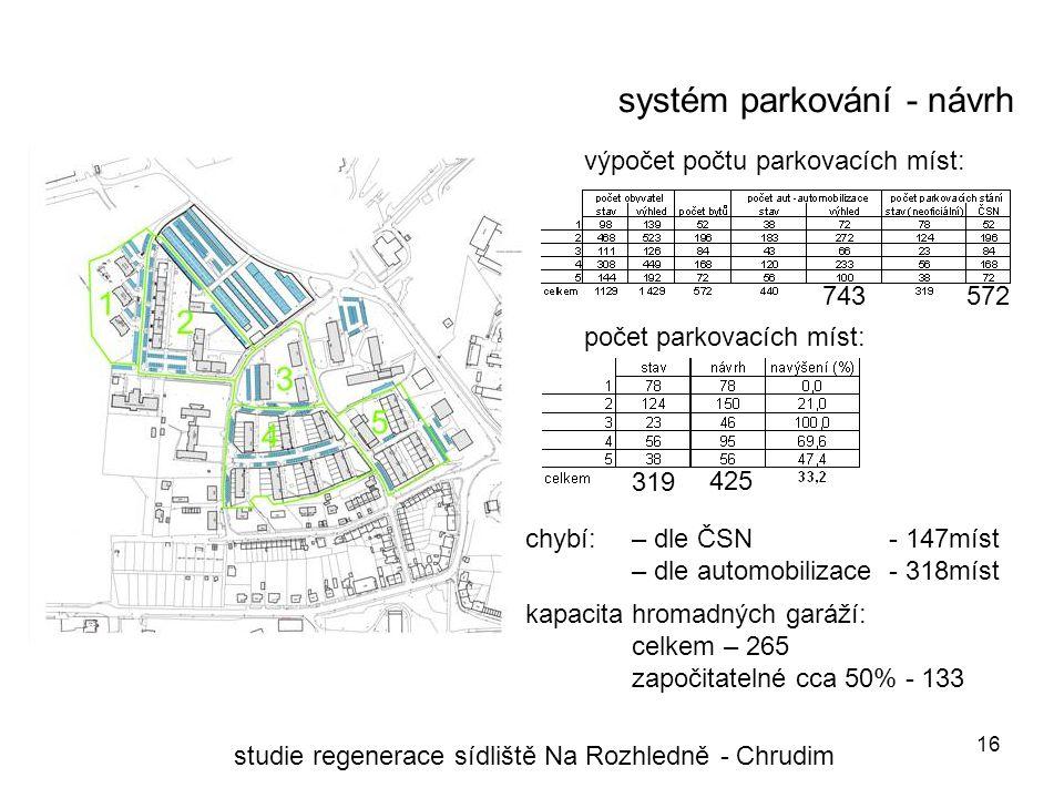 16 systém parkování - návrh studie regenerace sídliště Na Rozhledně - Chrudim počet parkovacích míst: výpočet počtu parkovacích míst: chybí: – dle ČSN - 147míst – dle automobilizace - 318míst kapacita hromadných garáží: celkem – 265 započitatelné cca 50% - 133 743 572 319 425