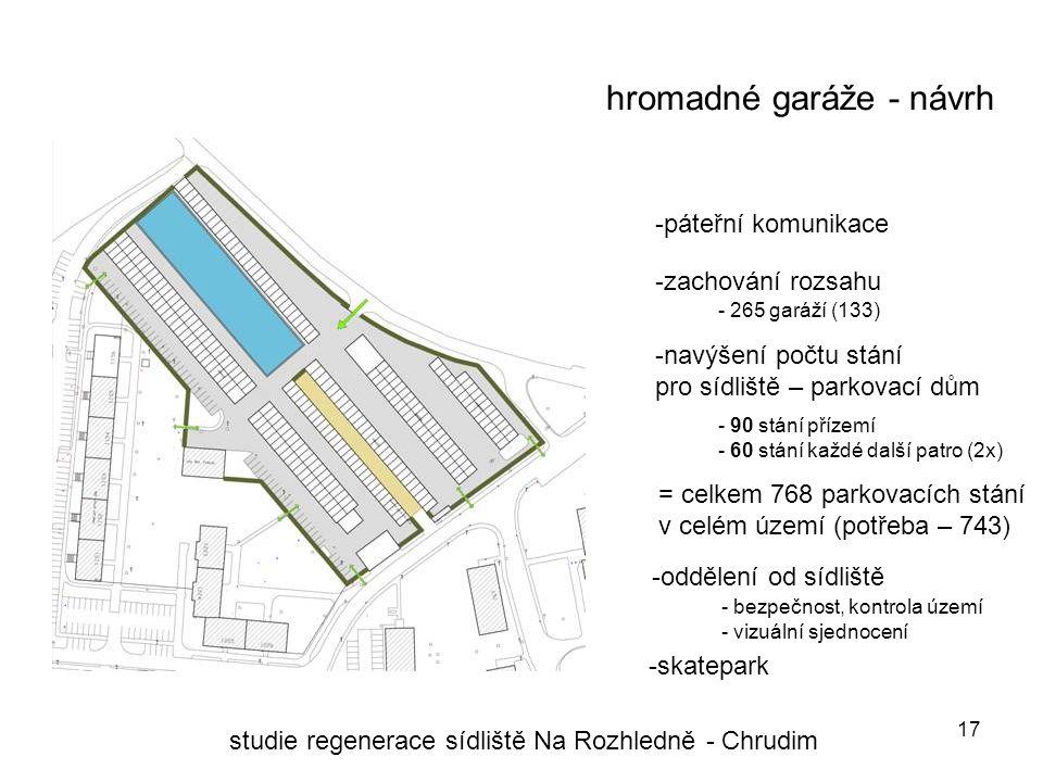 17 hromadné garáže - návrh studie regenerace sídliště Na Rozhledně - Chrudim -navýšení počtu stání pro sídliště – parkovací dům -páteřní komunikace -zachování rozsahu - 265 garáží (133) - 90 stání přízemí - 60 stání každé další patro (2x) -oddělení od sídliště - bezpečnost, kontrola území - vizuální sjednocení -skatepark = celkem 768 parkovacích stání v celém území (potřeba – 743)