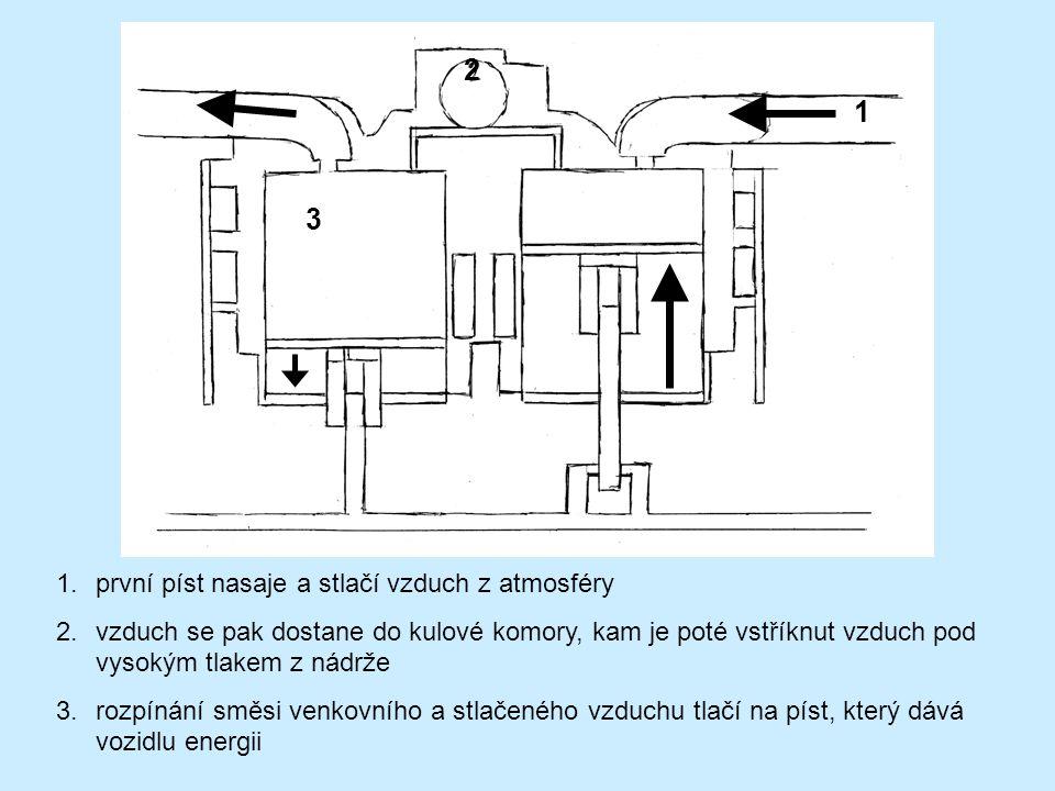 3 1 1.první píst nasaje a stlačí vzduch z atmosféry 2.vzduch se pak dostane do kulové komory, kam je poté vstříknut vzduch pod vysokým tlakem z nádrže