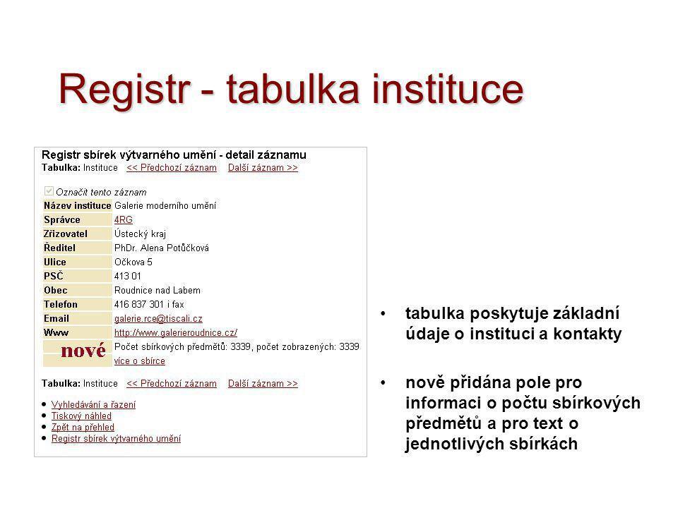 Registr - tabulka instituce •tabulka poskytuje základní údaje o instituci a kontakty •nově přidána pole pro informaci o počtu sbírkových předmětů a pr