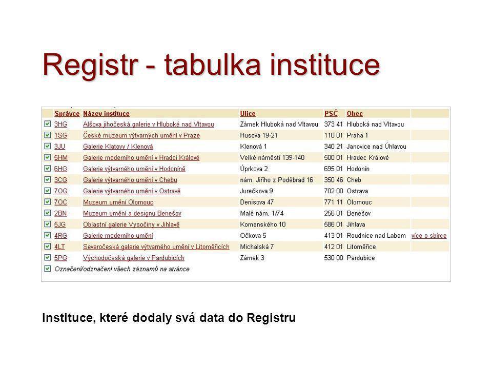Registr - tabulka instituce Instituce, které dodaly svá data do Registru