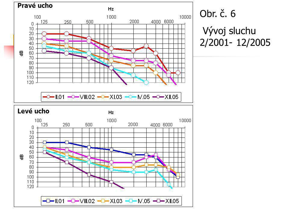 Obr. č. 6 Vývoj sluchu 2/2001- 12/2005 Pravé ucho Levé ucho