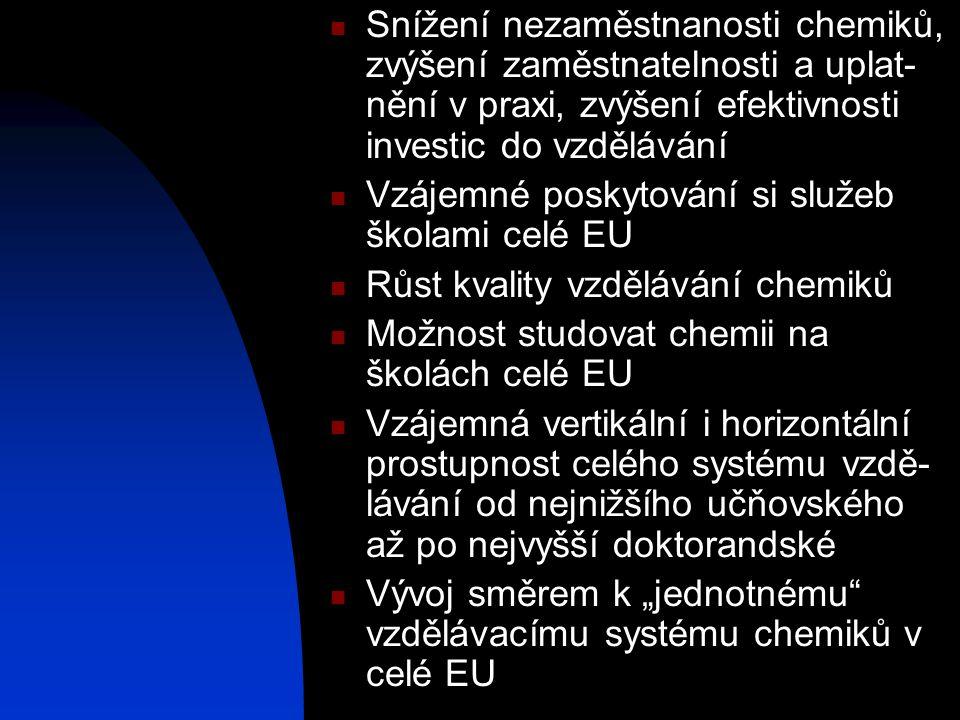 Snížení nezaměstnanosti chemiků, zvýšení zaměstnatelnosti a uplat- nění v praxi, zvýšení efektivnosti investic do vzdělávání  Vzájemné poskytování