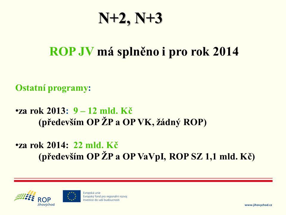 N+2, N+3 ROP JV má splněno i pro rok 2014 Ostatní programy: • za rok 2013: 9 – 12 mld. Kč (především OP ŽP a OP VK, žádný ROP) • za rok 2014: 22 mld.