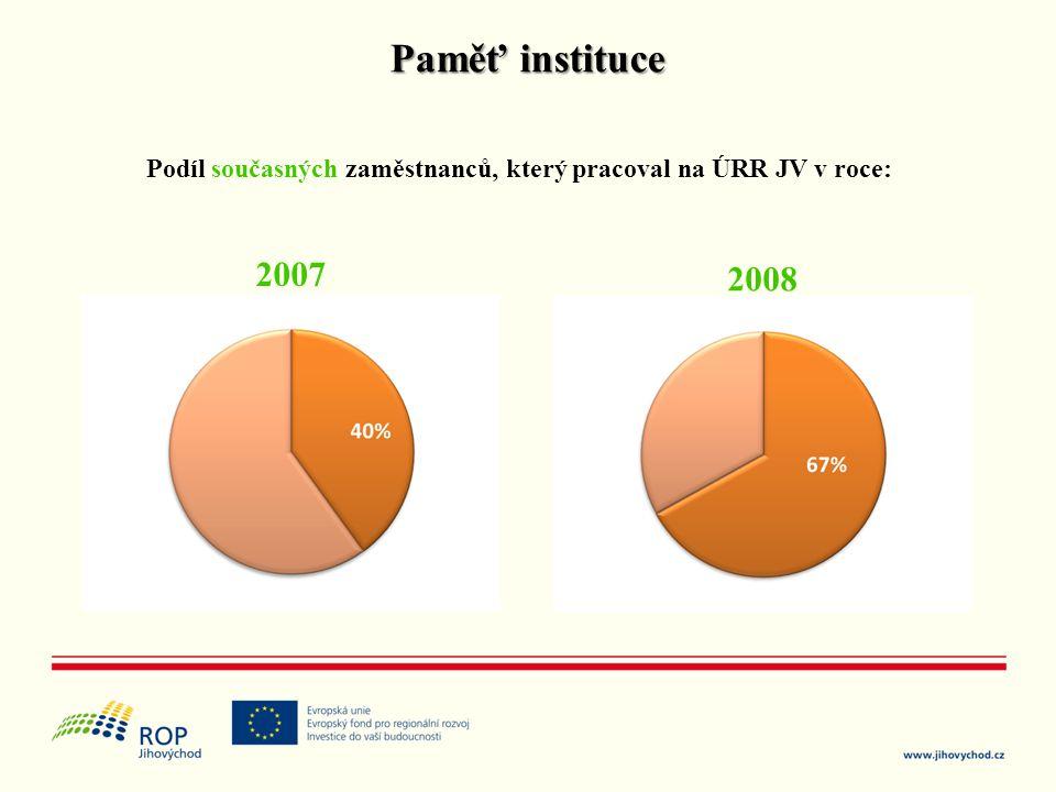 Paměť instituce Podíl současných zaměstnanců, který pracoval na ÚRR JV v roce: 2007 2008