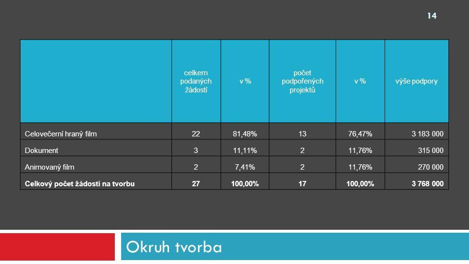 Okruh tvorba celkem podaných žádostí v % počet podpořených projektů v %výše podpory Celovečerní hraný film2281,48%1376,47%3 183 000 Dokument311,11%211