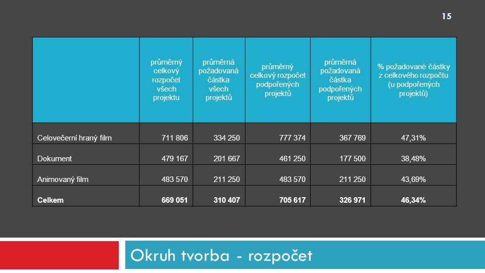 Okruh tvorba - rozpočet průměrný celkový rozpočet všech projektu průměrná požadovaná částka všech projektů průměrný celkový rozpočet podpořených proje