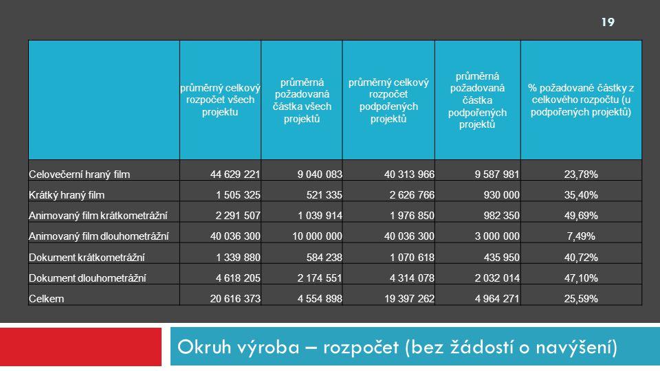 Okruh výroba – rozpočet (bez žádostí o navýšení) průměrný celkový rozpočet všech projektu průměrná požadovaná částka všech projektů průměrný celkový r