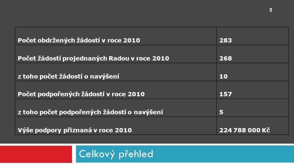 Celkový přehled Počet obdržených žádostí v roce 2010283 Počet žádostí projednaných Radou v roce 2010268 z toho počet žádostí o navýšení10 Počet podpoř