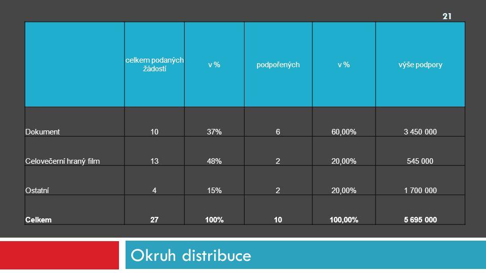 Okruh distribuce celkem podaných žádostí v %podpořenýchv %výše podpory Dokument1037%660,00%3 450 000 Celovečerní hraný film1348%220,00%545 000 Ostatní