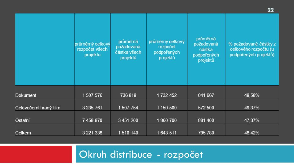 Okruh distribuce - rozpočet průměrný celkový rozpočet všech projektu průměrná požadovaná částka všech projektů průměrný celkový rozpočet podpořených p
