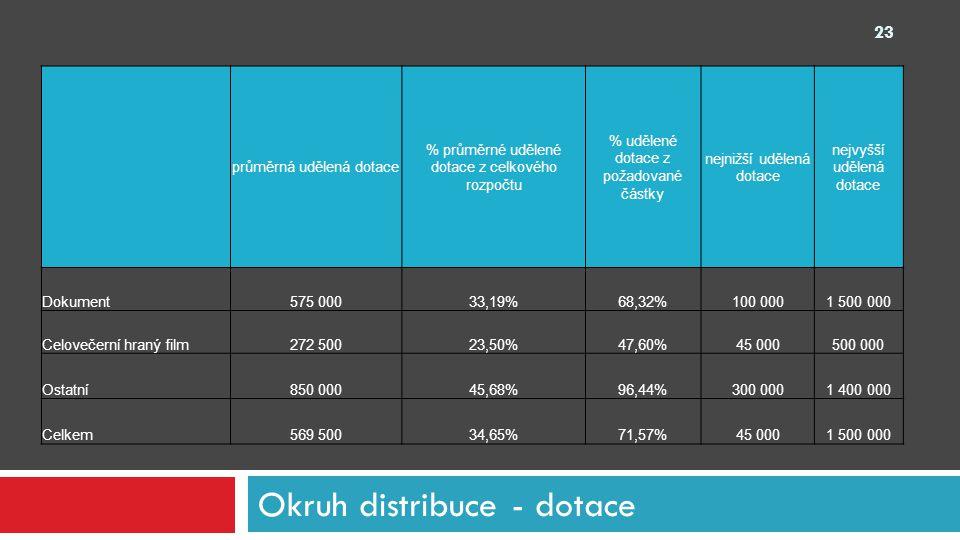 Okruh distribuce - dotace průměrná udělená dotace % průměrné udělené dotace z celkového rozpočtu % udělené dotace z požadované částky nejnižší udělená