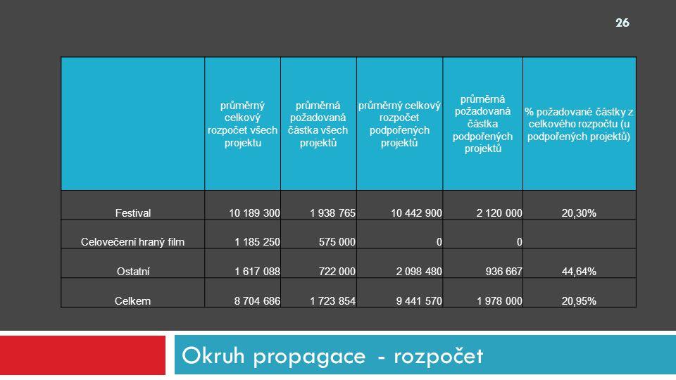 Okruh propagace - rozpočet 26 průměrný celkový rozpočet všech projektu průměrná požadovaná částka všech projektů průměrný celkový rozpočet podpořených