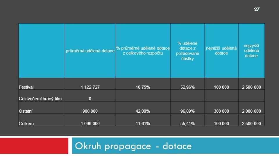 Okruh propagace - dotace 27 průměrná udělená dotace % průměrné udělené dotace z celkového rozpočtu % udělené dotace z požadované částky nejnižší uděle