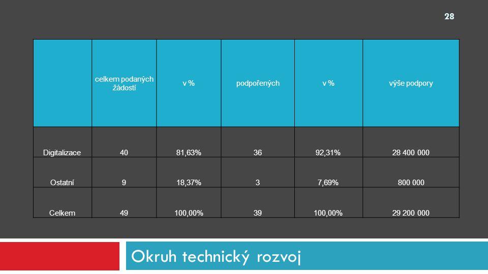Okruh technický rozvoj 28 celkem podaných žádostí v %podpořenýchv %výše podpory Digitalizace4081,63%3692,31%28 400 000 Ostatní918,37%37,69%800 000 Cel
