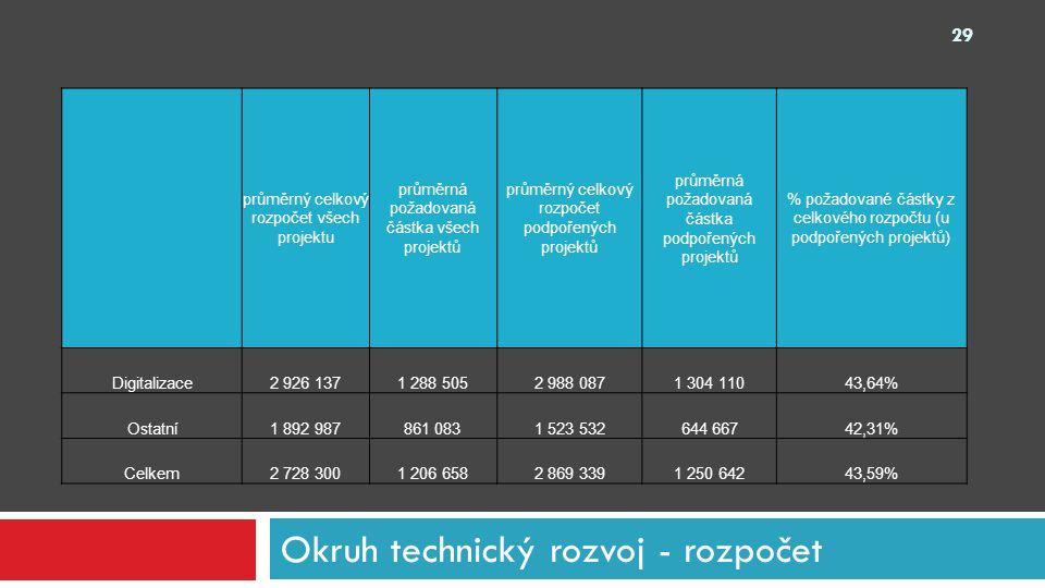 Okruh technický rozvoj - rozpočet 29 průměrný celkový rozpočet všech projektu průměrná požadovaná částka všech projektů průměrný celkový rozpočet podp