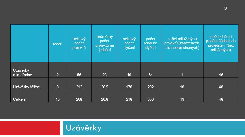 Žádosti dle okruhu celkem podaných žádostí výše podporyv % z toho počet podpořených žádostí úspěšnost při podání žádosti Tvorba273 768 00010,07%1762,96% Výroba124158 725 00046,27%6653,23% Distribuce275 695 00010,07%1037,04% Propagace4127 400 00015,30%2560,98% Technický rozvoj4929 200 00018,28%3979,59% 4