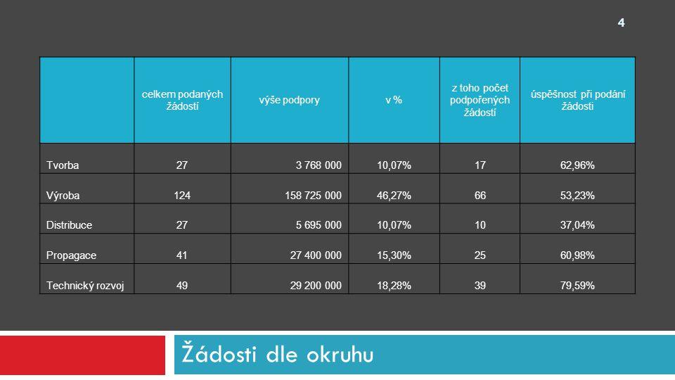 Okruh propagace - festivaly celkem podaných žádostí v %podpořenýchv %výše podpory Festivaly ostatní2058,82%1150,00%12 450 000 Festival animovaných filmů38,82%313,64%2 550 000 Festival dokumentárních filmů617,65%522,73%6 800 000 Festival studentských filmů514,71%313,64%2 900 000 Celkem3441,18%2250,00%24 700 000 25