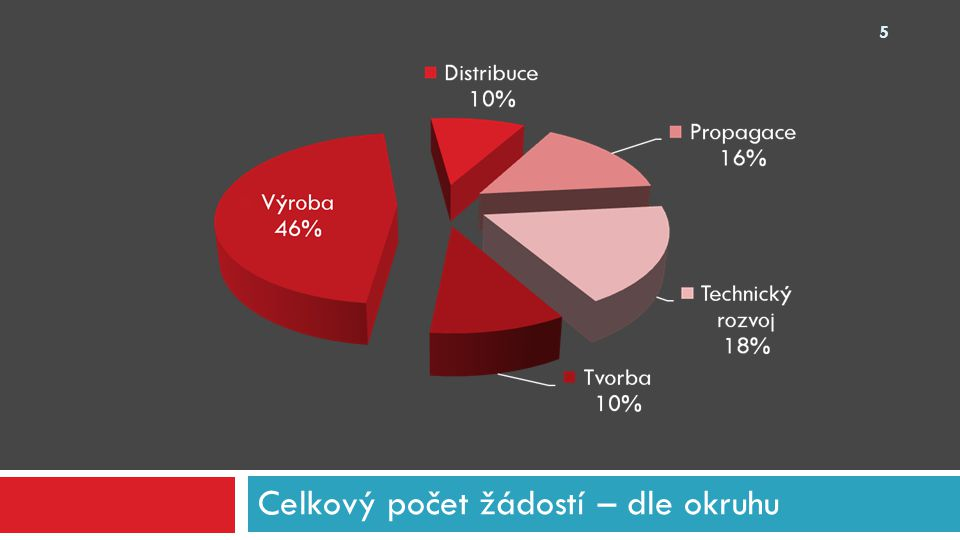 Okruh propagace - rozpočet 26 průměrný celkový rozpočet všech projektu průměrná požadovaná částka všech projektů průměrný celkový rozpočet podpořených projektů průměrná požadovaná částka podpořených projektů % požadované částky z celkového rozpočtu (u podpořených projektů) Festival10 189 3001 938 76510 442 9002 120 00020,30% Celovečerní hraný film1 185 250575 00000 Ostatní1 617 088722 0002 098 480936 66744,64% Celkem8 704 6861 723 8549 441 5701 978 00020,95%