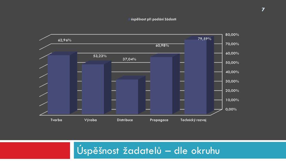 Okruh technický rozvoj 28 celkem podaných žádostí v %podpořenýchv %výše podpory Digitalizace4081,63%3692,31%28 400 000 Ostatní918,37%37,69%800 000 Celkem49100,00%39100,00%29 200 000