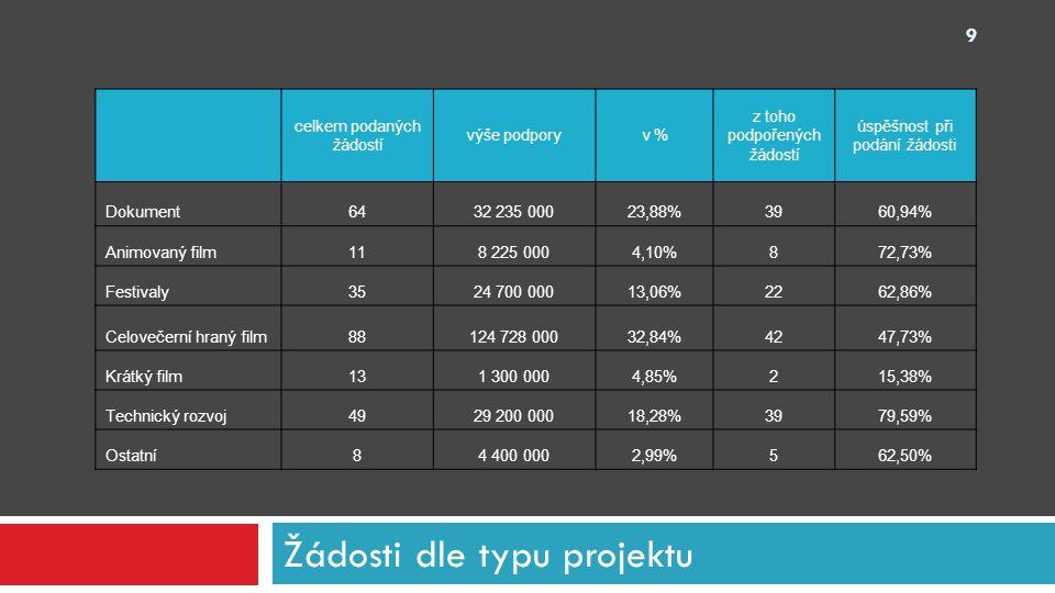 Žádosti dle typu projektu celkem podaných žádostí výše podporyv % z toho podpořených žádostí úspěšnost při podání žádosti Dokument6432 235 00023,88%39