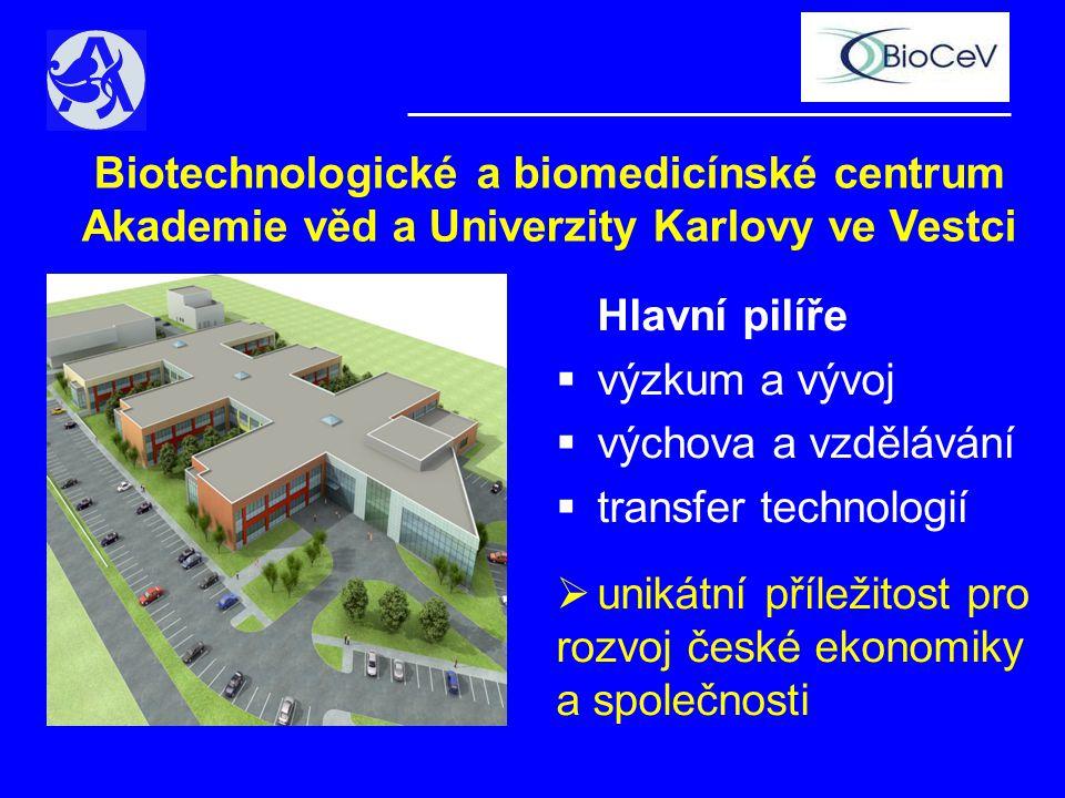 Hlavní pilíře  výzkum a vývoj  výchova a vzdělávání  transfer technologií  unikátní příležitost pro rozvoj české ekonomiky a společnosti Biotechnologické a biomedicínské centrum Akademie věd a Univerzity Karlovy ve Vestci