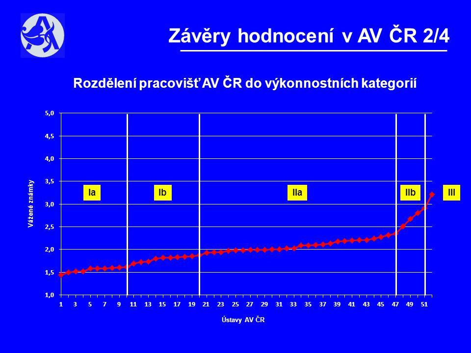 Závěry hodnocení v AV ČR 2/4 Rozdělení pracovišť AV ČR do výkonnostních kategorií Vážené známky Ústavy AV ČR IaIbIIaIIbIII