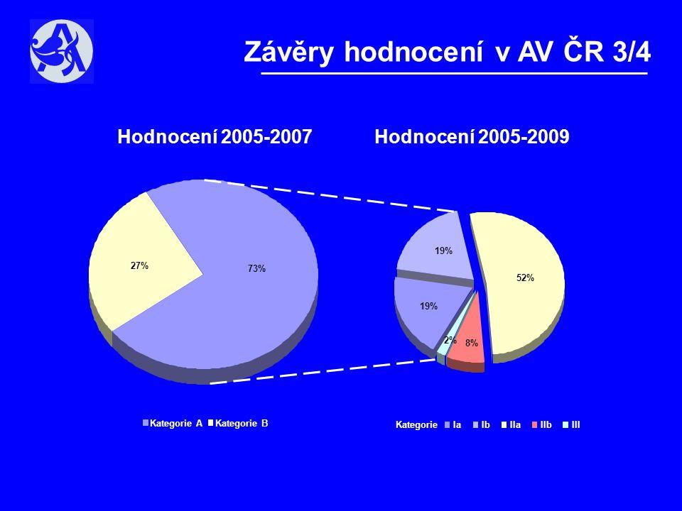Závěry hodnocení v AV ČR 3/4 Hodnocení 2005-2007Hodnocení 2005-2009 73% 27% Kategorie A Kategorie B 19% 52% 8% 2% IaIbIIaIIbIII Kategorie