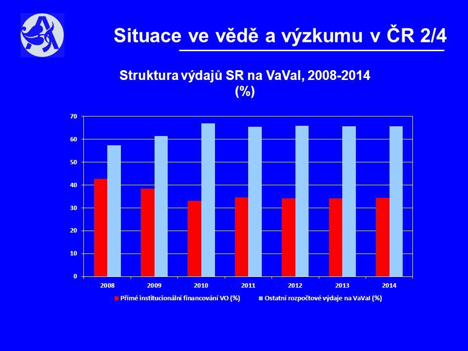 Situace ve vědě a výzkumu v ČR 2/4 Struktura výdajů SR na VaVaI, 2008-2014 (%)