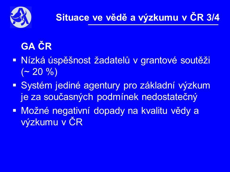 GA ČR  Nízká úspěšnost žadatelů v grantové soutěži (~ 20 %)  Systém jediné agentury pro základní výzkum je za současných podmínek nedostatečný  Možné negativní dopady na kvalitu vědy a výzkumu v ČR Situace ve vědě a výzkumu v ČR 3/4