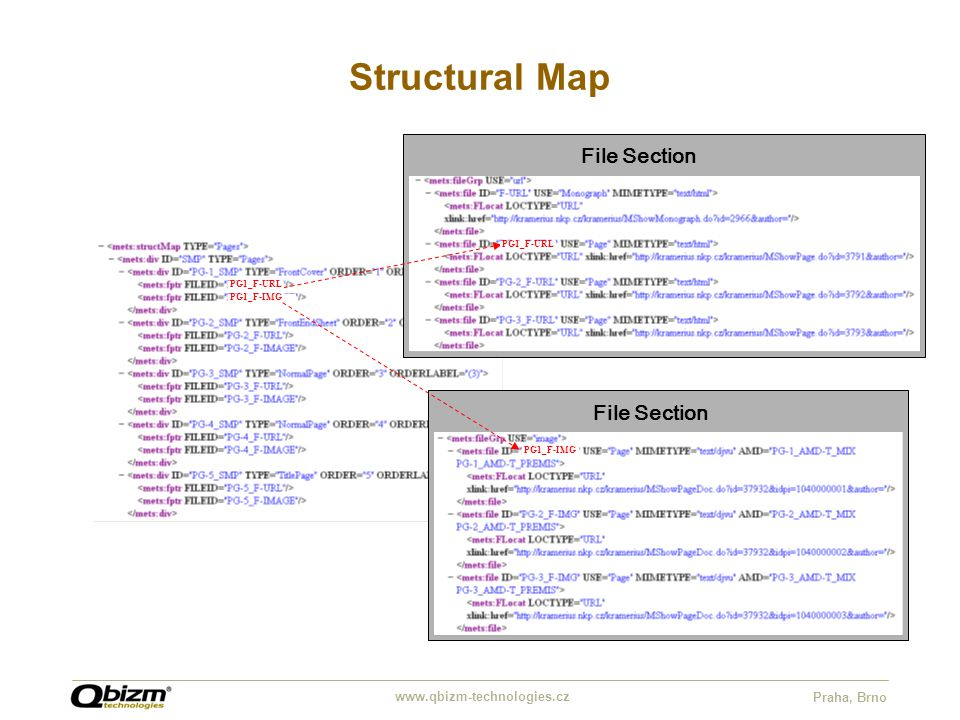 www.qbizm-technologies.cz Praha, Brno Structural Map File Section PG1_F-URL File Section PG1_F-IMG