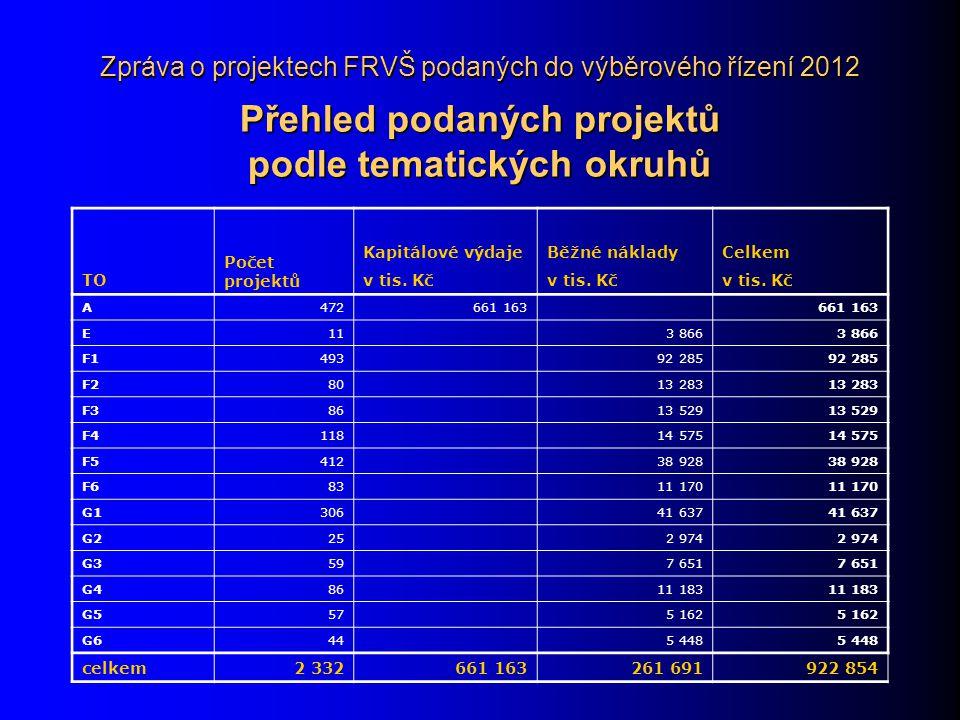 Zpráva o projektech FRVŠ podaných do výběrového řízení 2012 Přehled podaných projektů podle tematických okruhů TO Počet projektů Kapitálové výdajeBěžné nákladyCelkem v tis.