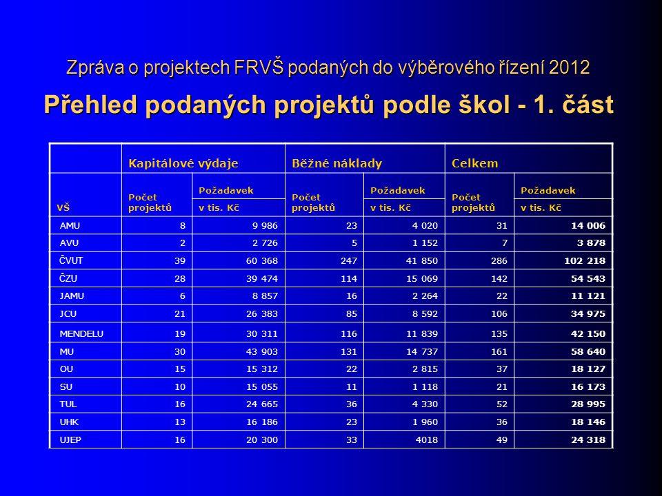 Zpráva o projektech FRVŠ podaných do výběrového řízení 2012 Přehled podaných projektů podle škol - 1.