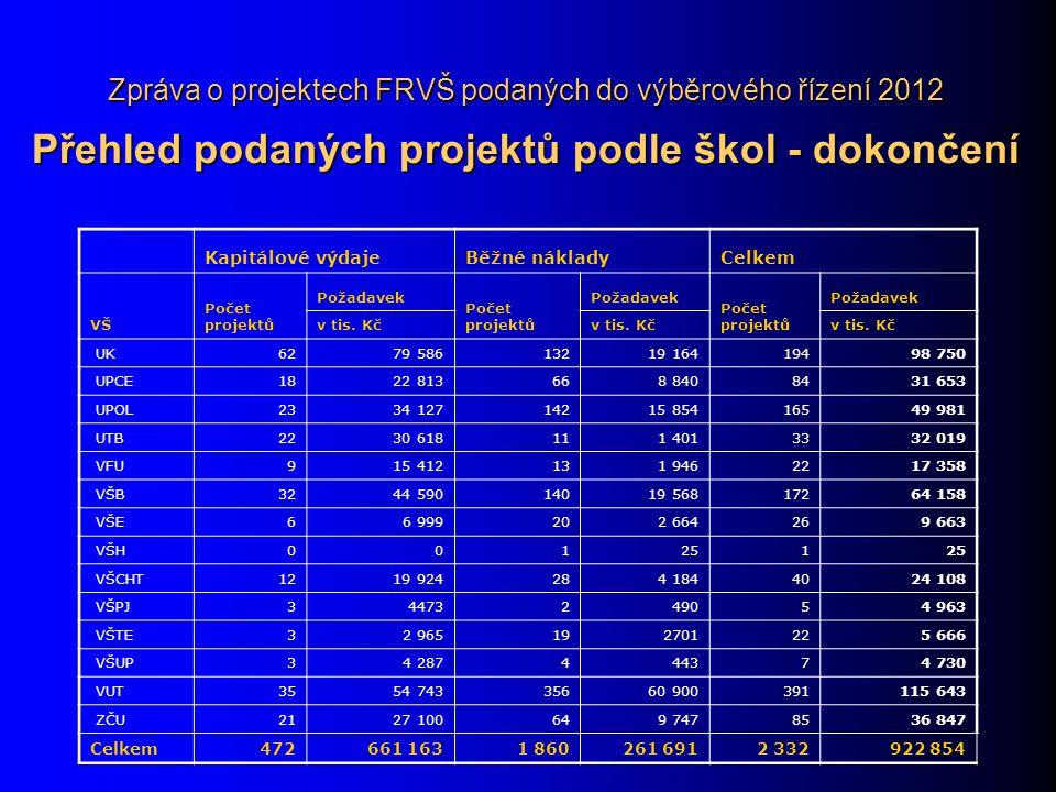 Zpráva o projektech FRVŠ podaných do výběrového řízení 2012 Přehled podaných projektů podle škol - dokončení Kapitálové výdajeBěžné nákladyCelkem VŠ Počet projektů Požadavek Počet projektů Požadavek Počet projektů Požadavek v tis.