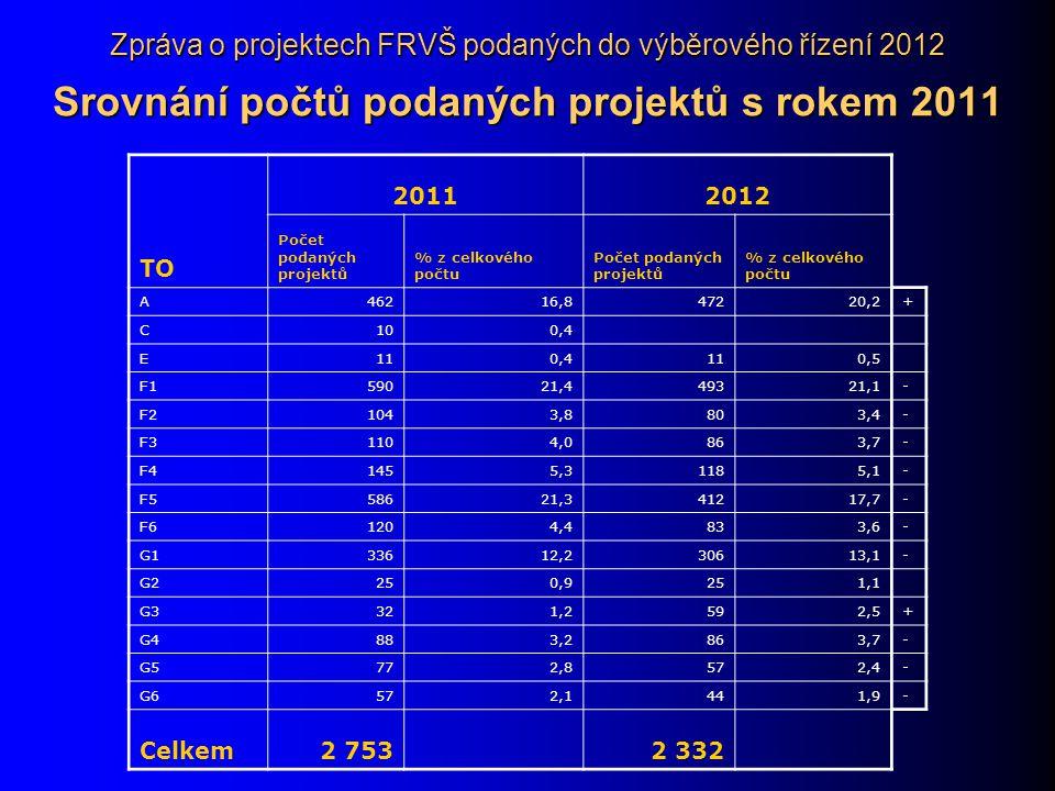 Zpráva o projektech FRVŠ podaných do výběrového řízení 2012 Srovnání počtů podaných projektů s rokem 2011 TO 20112012 Počet podaných projektů % z celkového počtu Počet podaných projektů % z celkového počtu A46216,847220,2+ C100,4 E110,4110,5 F159021,449321,1- F21043,8803,4- F31104,0863,7- F41455,31185,1- F558621,341217,7- F61204,4833,6- G133612,230613,1- G2250,9251,1 G3321,2592,5+ G4883,2863,7- G5772,8572,4- G6572,1441,9- Celkem2 753 2 332