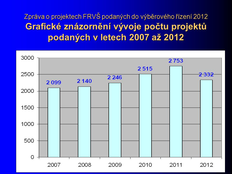 Zpráva o projektech FRVŠ podaných do výběrového řízení 2012 Grafické znázornění vývoje počtu projektů podaných v letech 2007 až 2012