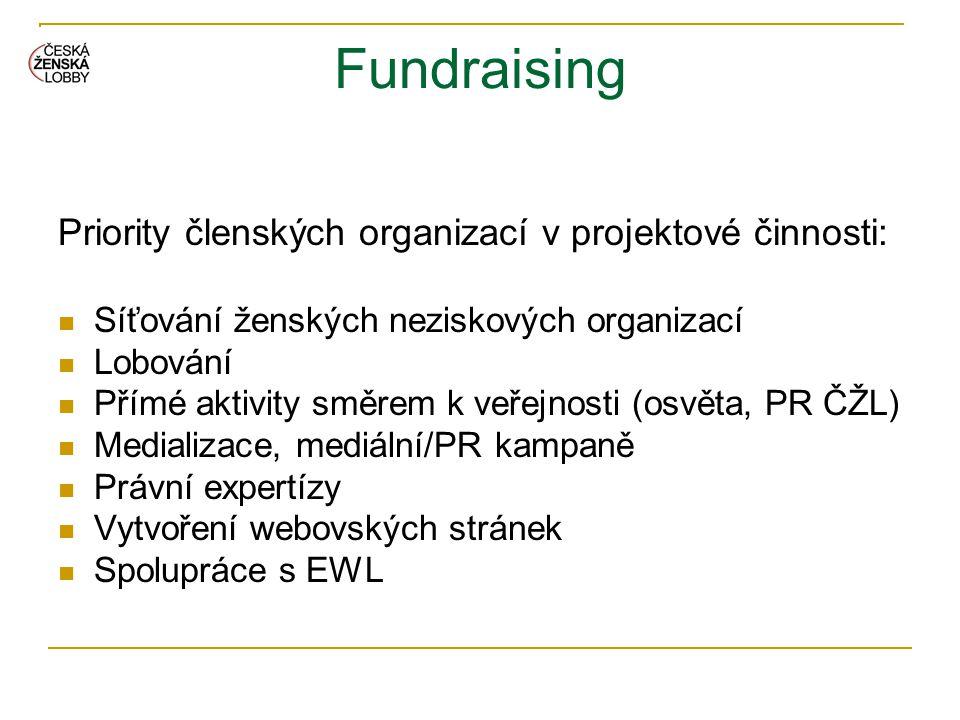 Fundraising Priority členských organizací v projektové činnosti:  Síťování ženských neziskových organizací  Lobování  Přímé aktivity směrem k veřej