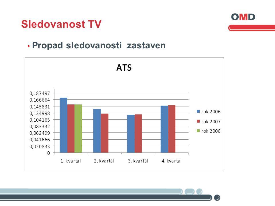• Propad sledovanosti zastaven, Sledovanost TV
