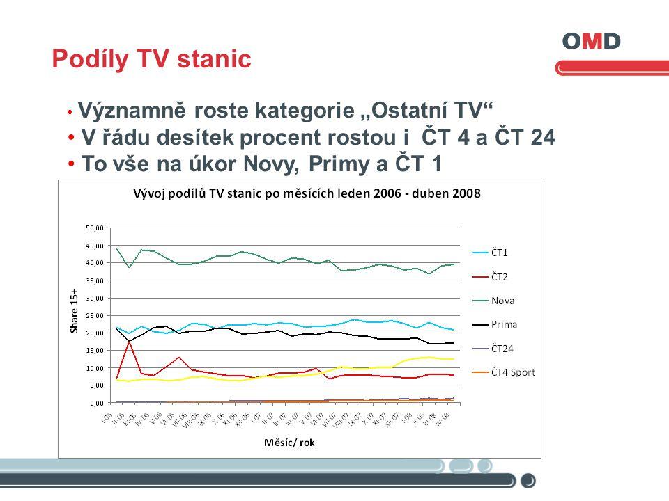 """• Významně roste kategorie """"Ostatní TV • V řádu desítek procent rostou i ČT 4 a ČT 24 • To vše na úkor Novy, Primy a ČT 1, Podíly TV stanic"""