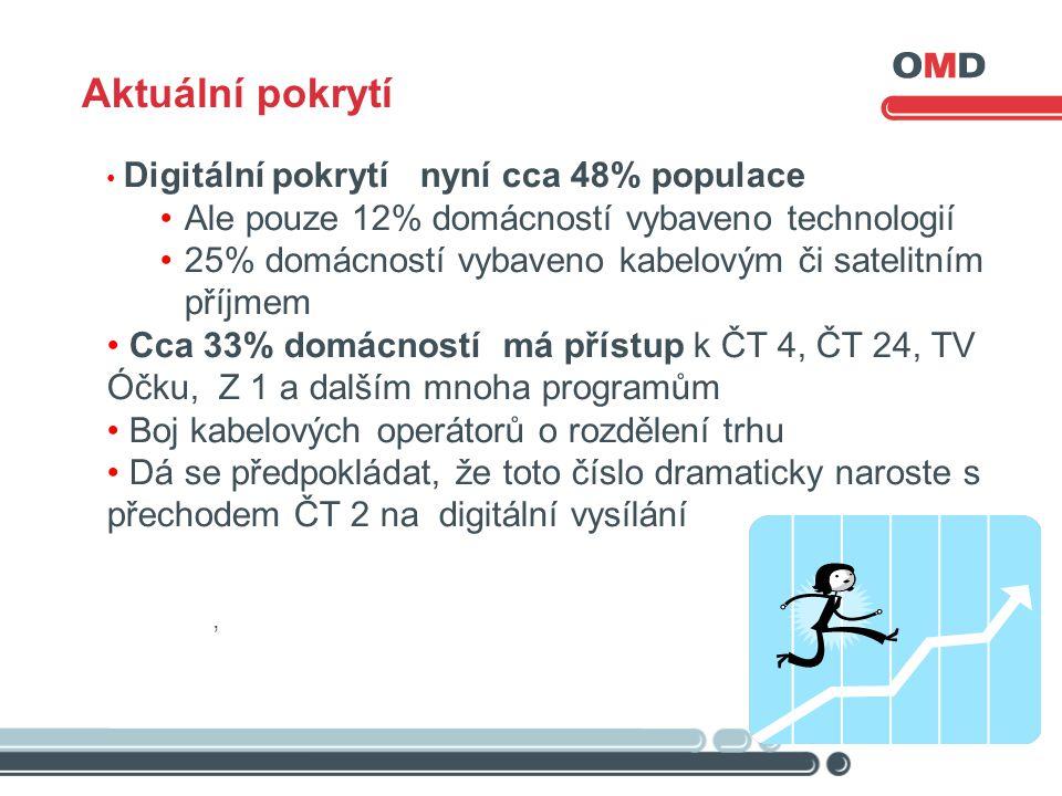 • Digitální pokrytí nyní cca 48% populace •Ale pouze 12% domácností vybaveno technologií •25% domácností vybaveno kabelovým či satelitním příjmem • Cca 33% domácností má přístup k ČT 4, ČT 24, TV Óčku, Z 1 a dalším mnoha programům • Boj kabelových operátorů o rozdělení trhu • Dá se předpokládat, že toto číslo dramaticky naroste s přechodem ČT 2 na digitální vysílání, Aktuální pokrytí