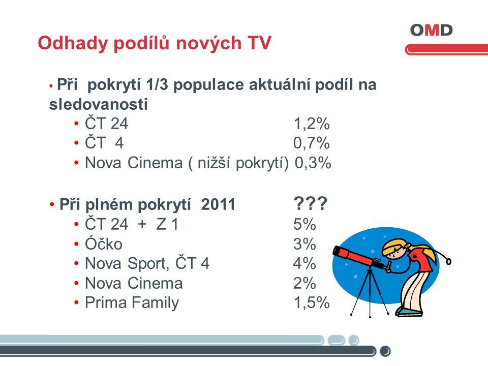 • Při pokrytí 1/3 populace aktuální podíl na sledovanosti •ČT 24 1,2% •ČT 4 0,7% •Nova Cinema ( nižší pokrytí) 0,3% • Při plném pokrytí 2011 .