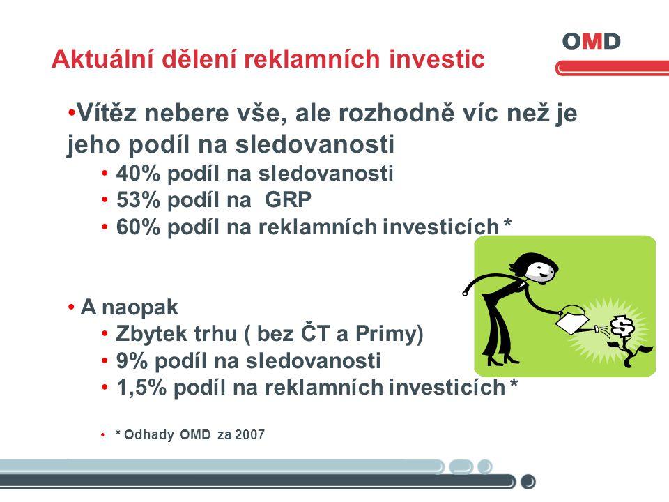 •Vítěz nebere vše, ale rozhodně víc než je jeho podíl na sledovanosti •40% podíl na sledovanosti •53% podíl na GRP •60% podíl na reklamních investicích * • A naopak •Zbytek trhu ( bez ČT a Primy) •9% podíl na sledovanosti •1,5% podíl na reklamních investicích * •* Odhady OMD za 2007, Aktuální dělení reklamních investic