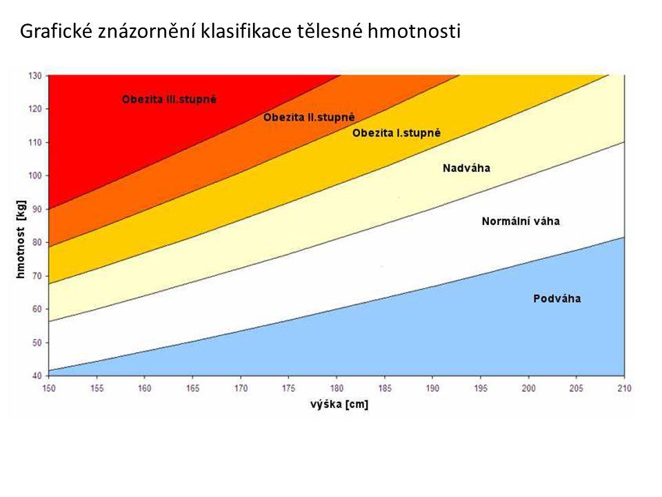 Grafické znázornění klasifikace tělesné hmotnosti