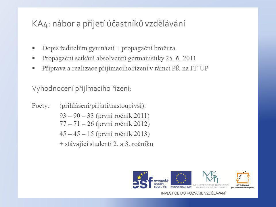 KA4: nábor a přijetí účastníků vzdělávání  Dopis ředitelům gymnázií + propagační brožura  Propagační setkání absolventů germanistiky 25.