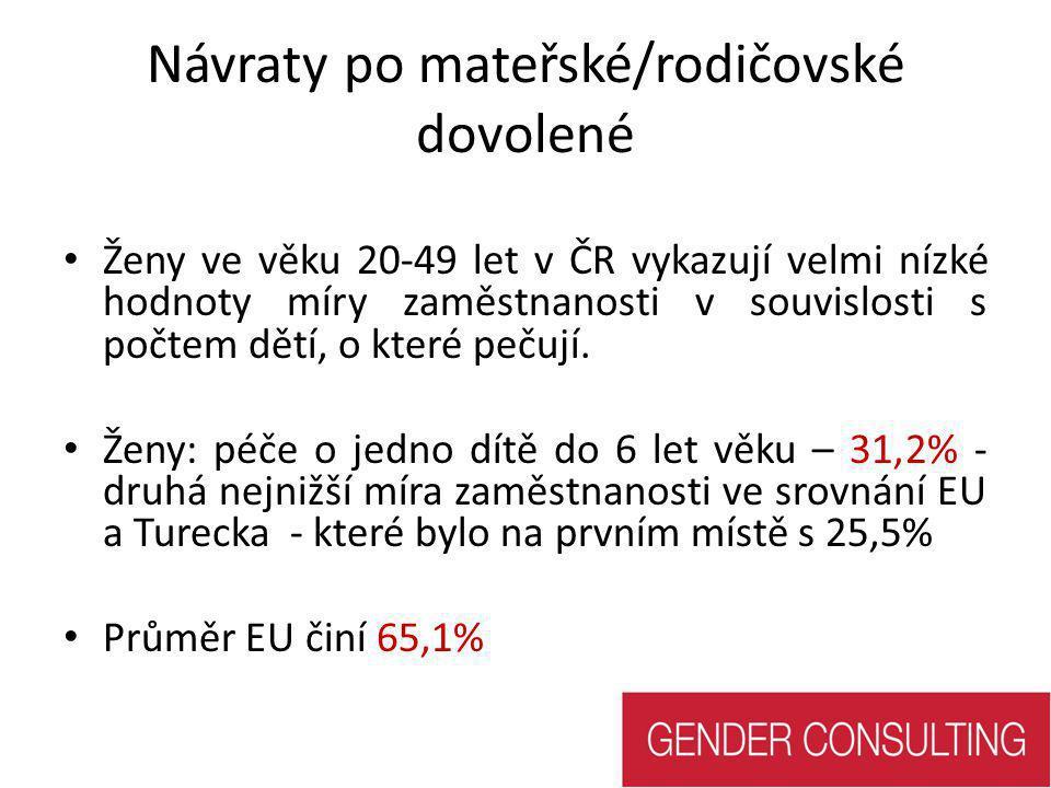 Návraty po mateřské/rodičovské dovolené • Ženy ve věku 20-49 let v ČR vykazují velmi nízké hodnoty míry zaměstnanosti v souvislosti s počtem dětí, o k