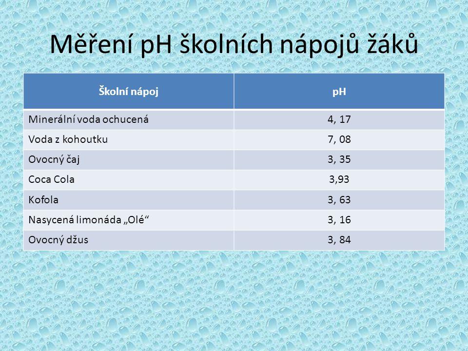 Měření pH školních nápojů žáků Školní nápojpH Minerální voda ochucená4, 17 Voda z kohoutku7, 08 Ovocný čaj3, 35 Coca Cola3,93 Kofola3, 63 Nasycená lim